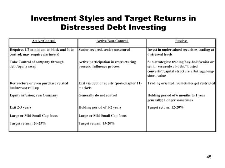 Investment Styles and Target Returns in Distressed Debt Investing
