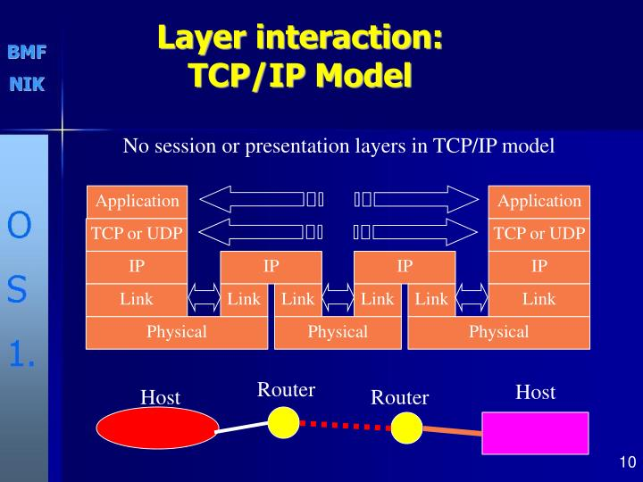 Layer interaction: