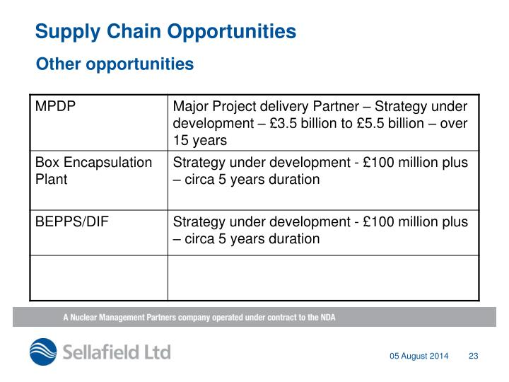 Supply Chain Opportunities