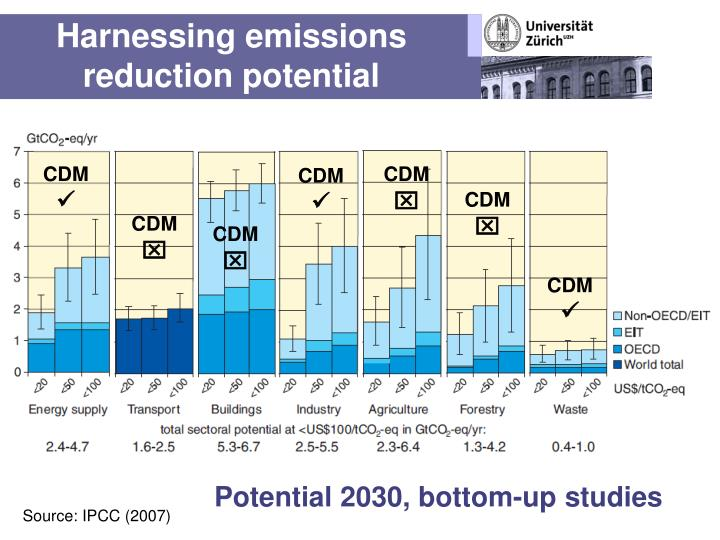 Harnessing emissions reduction potential