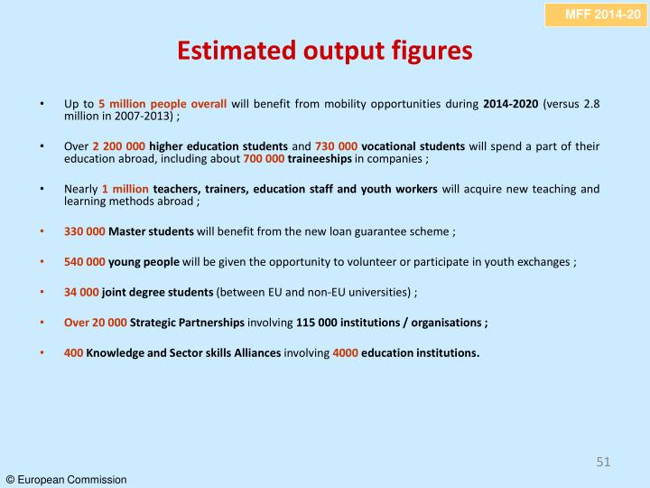 Estimated output figures