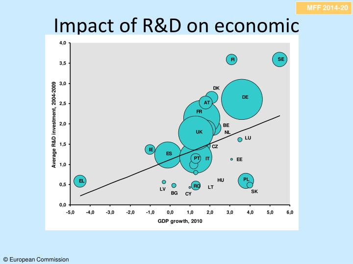 Impact of R&D on economic recovery