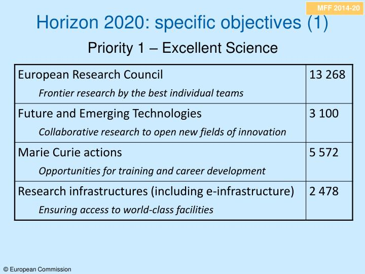 Horizon 2020: specific objectives (1)