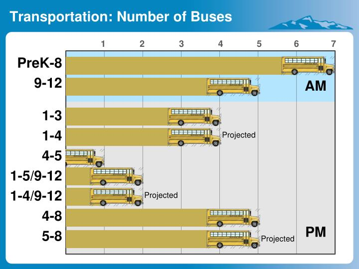 Transportation: Number of Buses