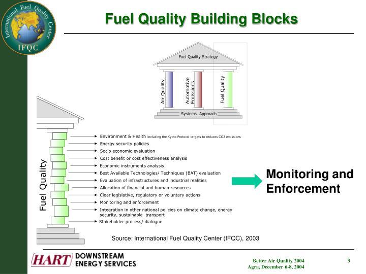 Fuel Quality Building Blocks