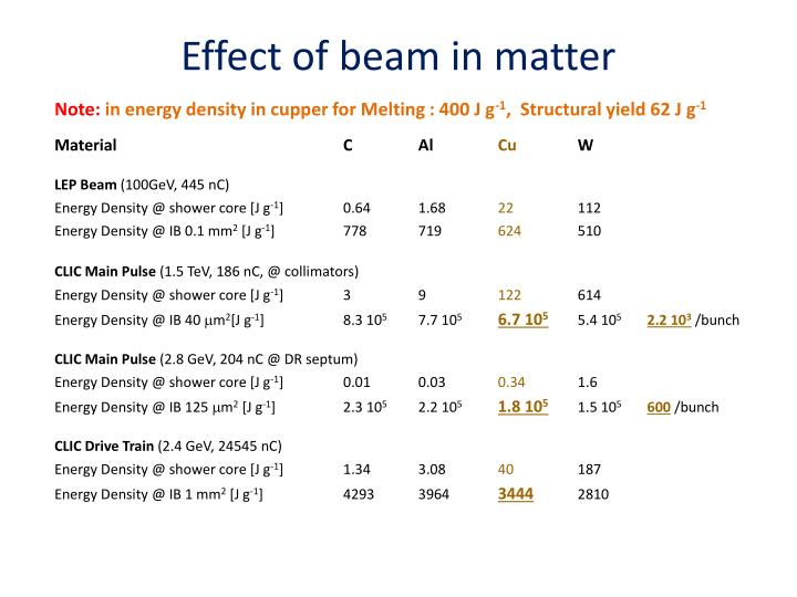 Effect of beam in matter
