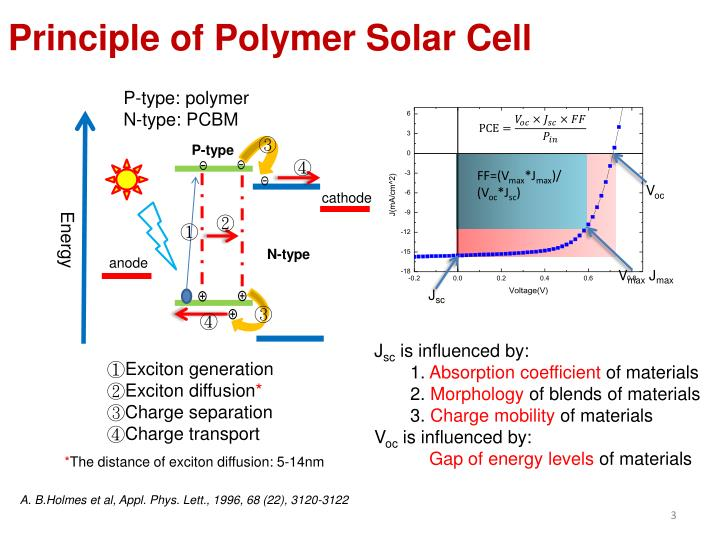 Principle of Polymer Solar Cell