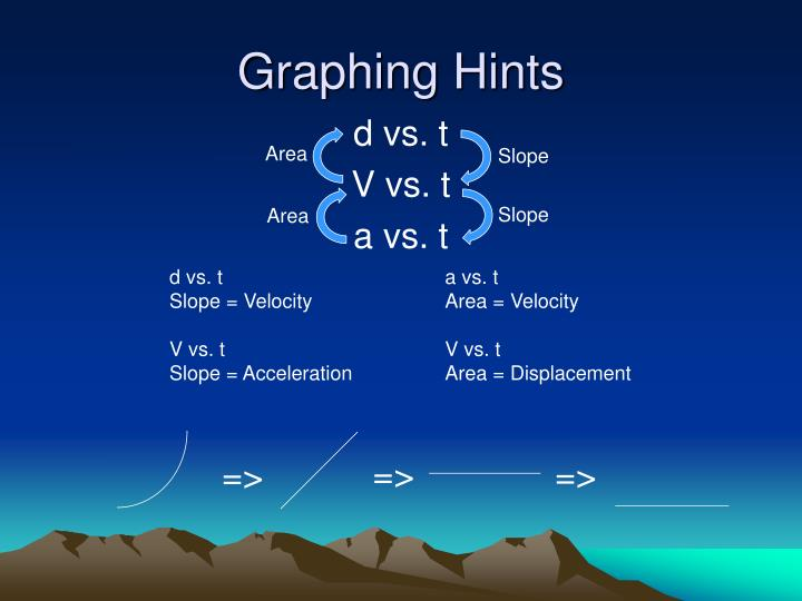 Graphing Hints