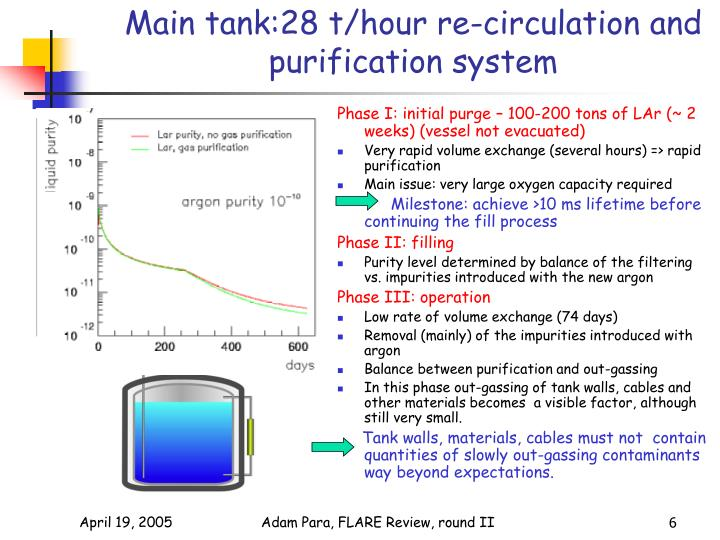Main tank:28 t/hour re-circulation and purification system