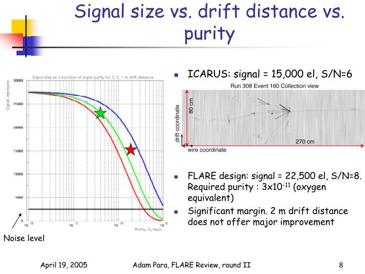 Signal size vs. drift distance vs. purity
