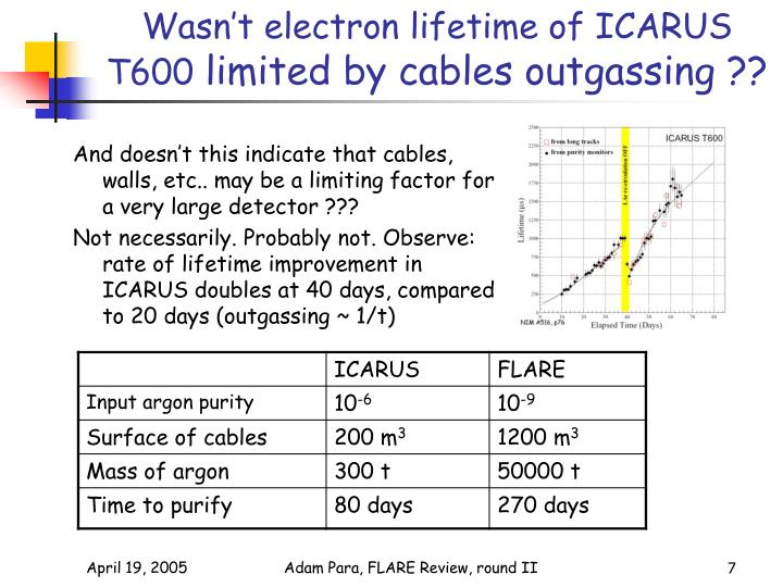 Wasn't electron lifetime of ICARUS T600