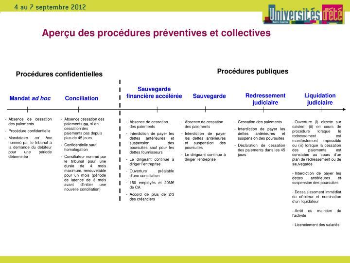 Aperçu des procédures préventives et collectives