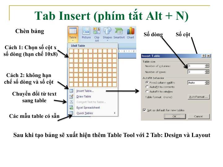 Tab Insert (phím tắt Alt + N)