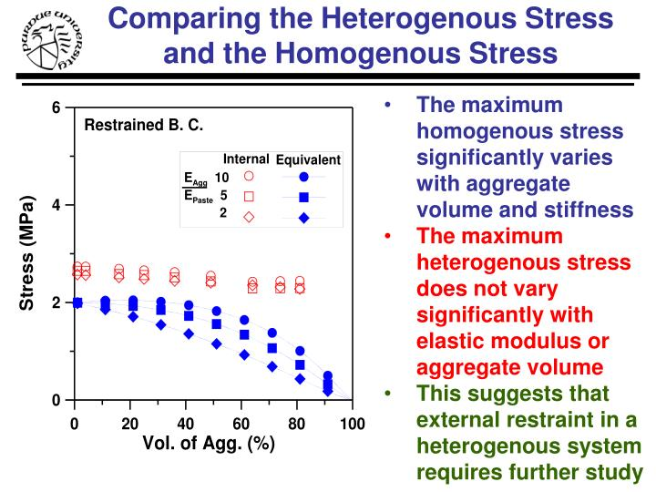 Comparing the Heterogenous Stress and the Homogenous Stress