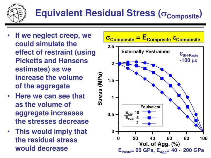 Equivalent Residual Stress (