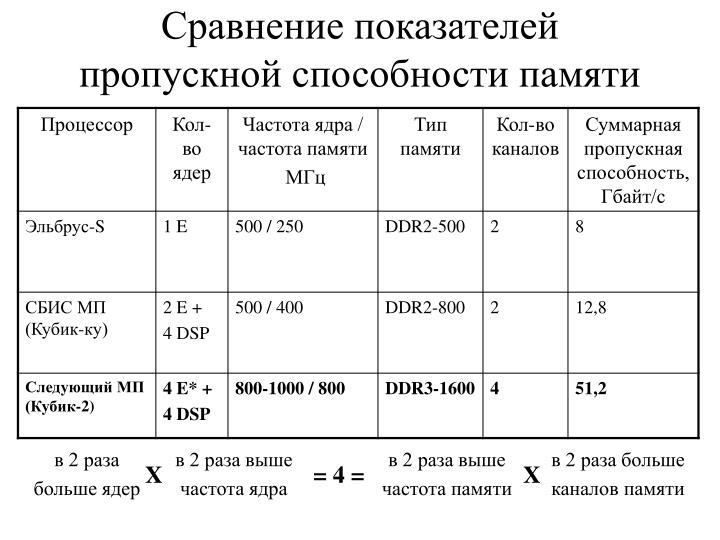 Сравнение показателей пропускной способности памяти