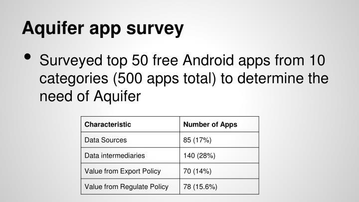 Aquifer app survey