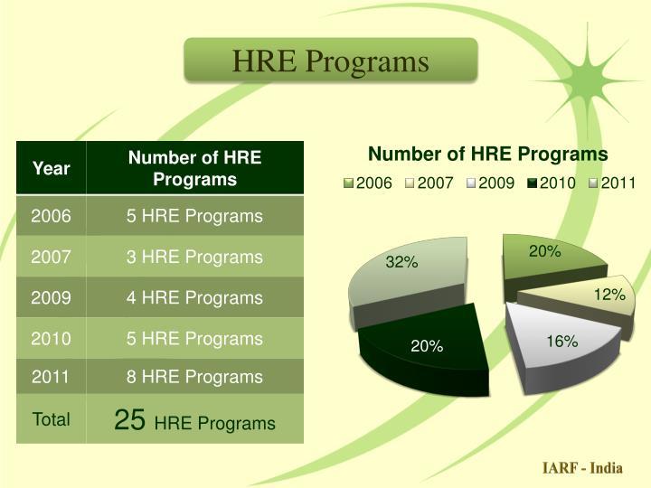 HRE Programs