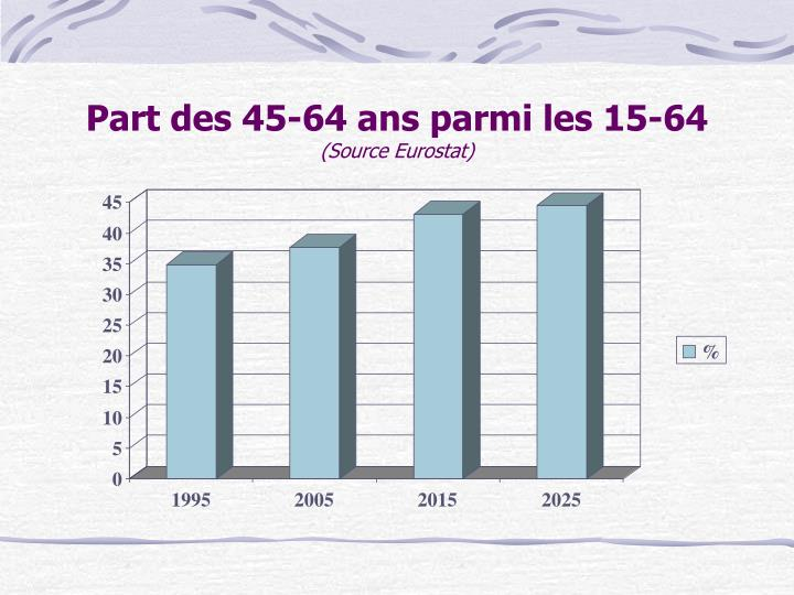 Part des 45-64 ans parmi les 15-64