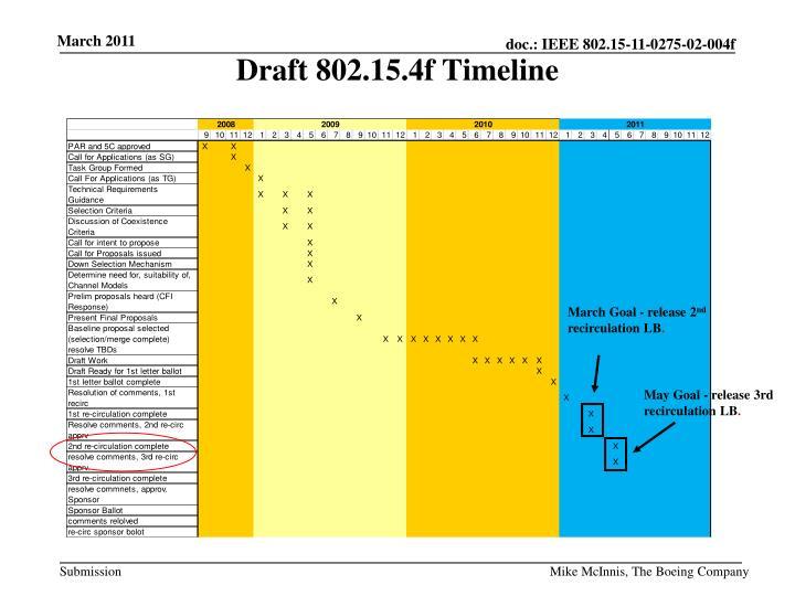 Draft 802.15.4f Timeline