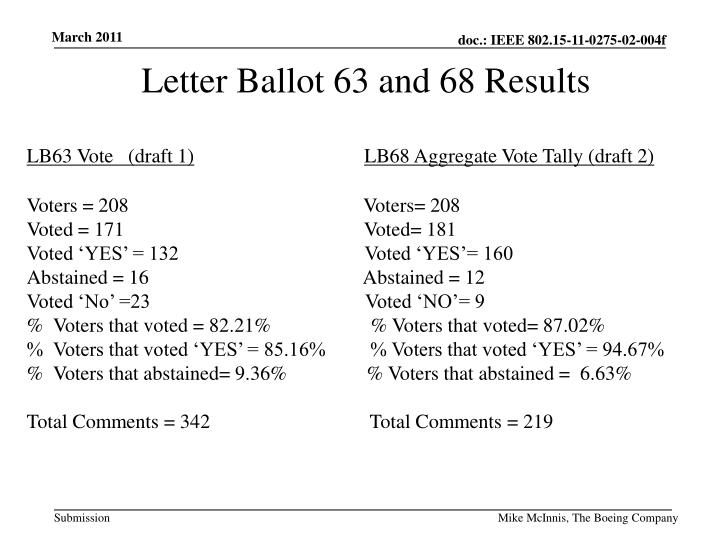 Letter Ballot 63 and 68 Results