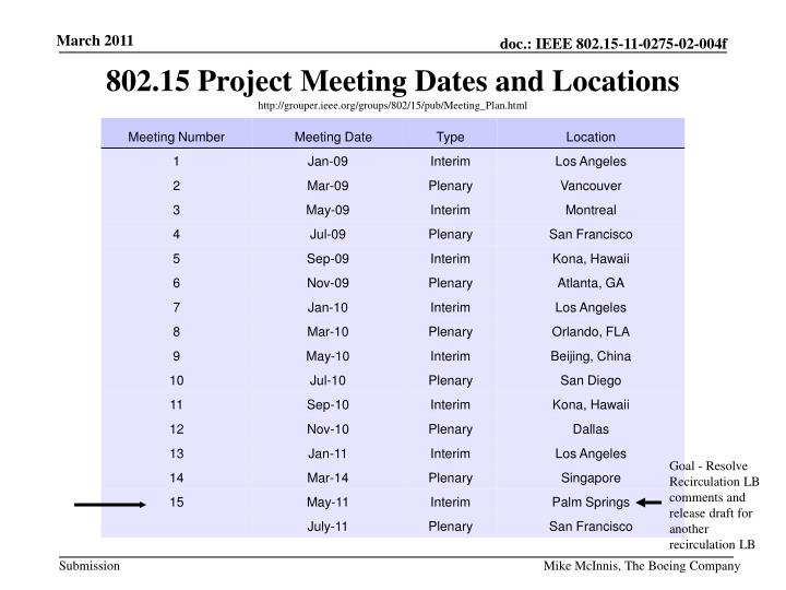 802.15 Project Meeting Dates and Locations