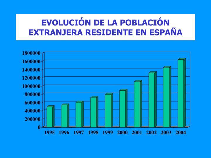 EVOLUCIÓN DE LA POBLACIÓN EXTRANJERA RESIDENTE EN ESPAÑA