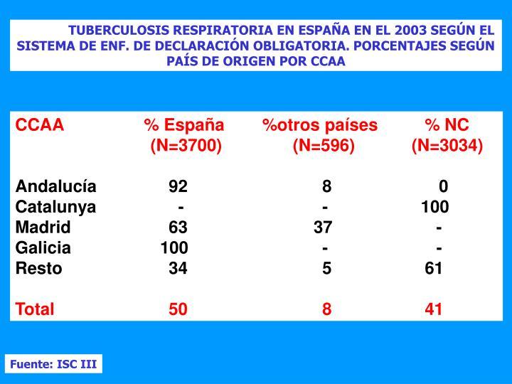 TUBERCULOSIS RESPIRATORIA EN ESPAÑA EN EL 2003 SEGÚN EL SISTEMA DE ENF. DE DECLARACIÓN OBLIGATORIA. PORCENTAJES SEGÚN PAÍS DE ORIGEN POR CCAA