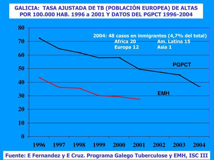 GALICIA:  TASA AJUSTADA DE TB (POBLACIÓN EUROPEA) DE ALTAS POR 100.000 HAB. 1996 a 2001 Y DATOS DEL PGPCT 1996-2004