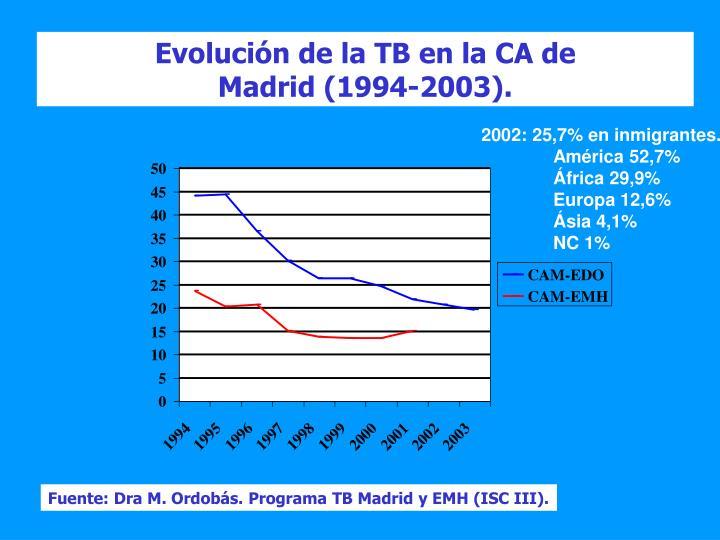 Evolución de la TB en la CA de