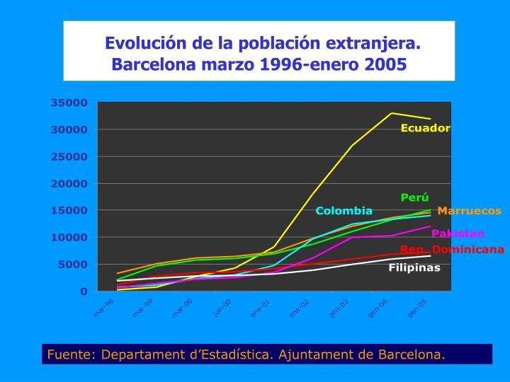 Evolución de la población extranjera.