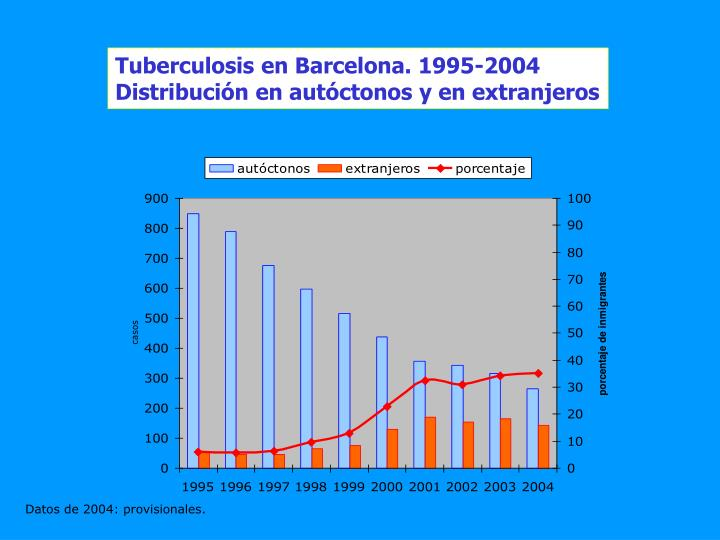 Tuberculosis en Barcelona. 1995-2004