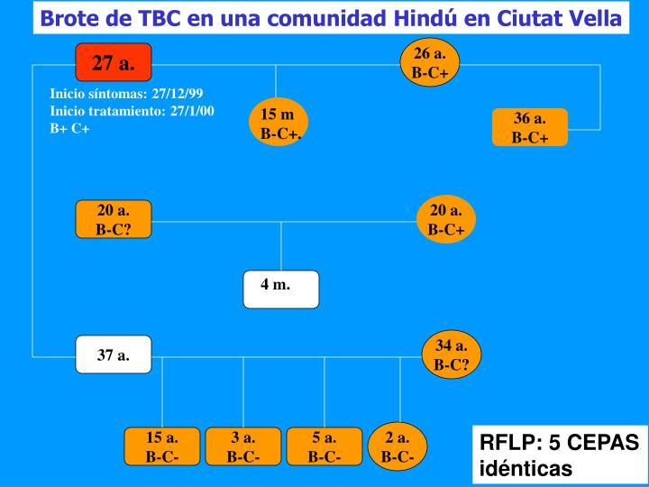 Brote de TBC en una comunidad Hindú en Ciutat Vella