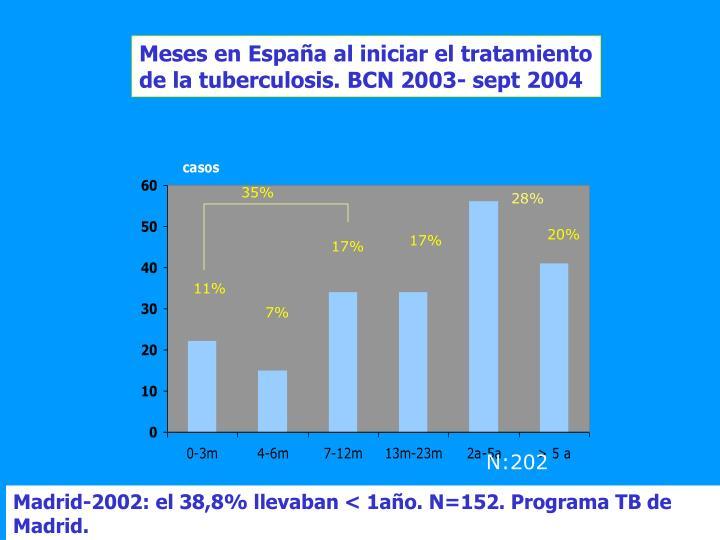 Meses en España al iniciar el tratamiento