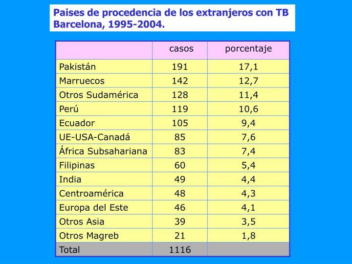 Paises de procedencia de los extranjeros con TB