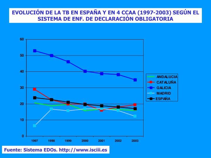 EVOLUCIÓN DE LA TB EN ESPAÑA Y EN 4 CCAA (1997-2003) SEGÚN EL SISTEMA DE ENF. DE DECLARACIÓN OBLIGATORIA