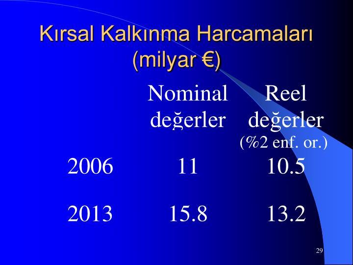 Kırsal Kalkınma Harcamaları (milyar €)