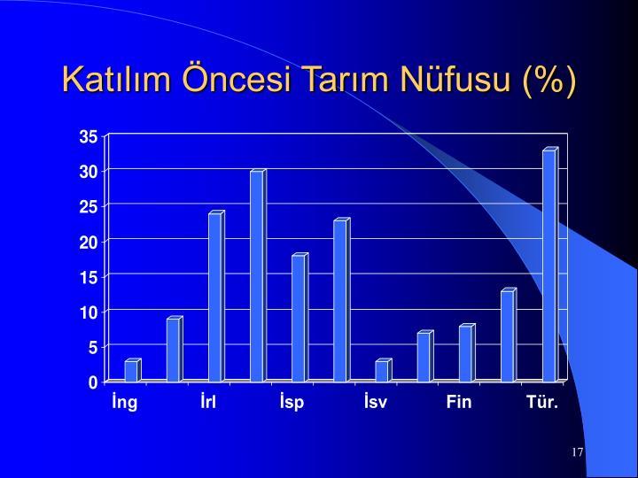 Katılım Öncesi Tarım Nüfusu (%)