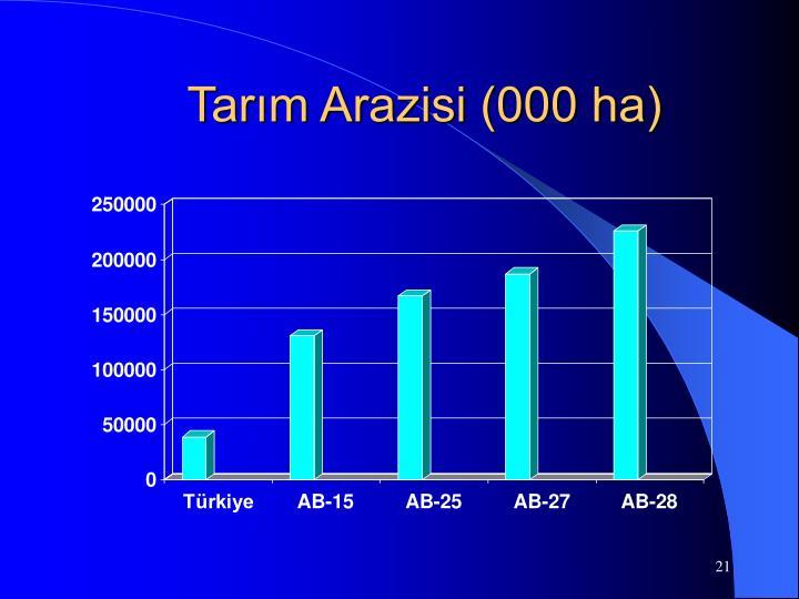 Tarım Arazisi (000 ha)
