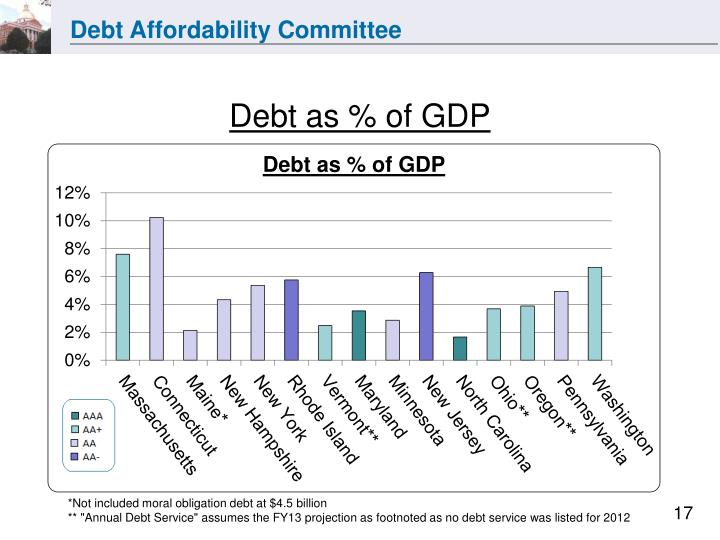 Debt as % of GDP