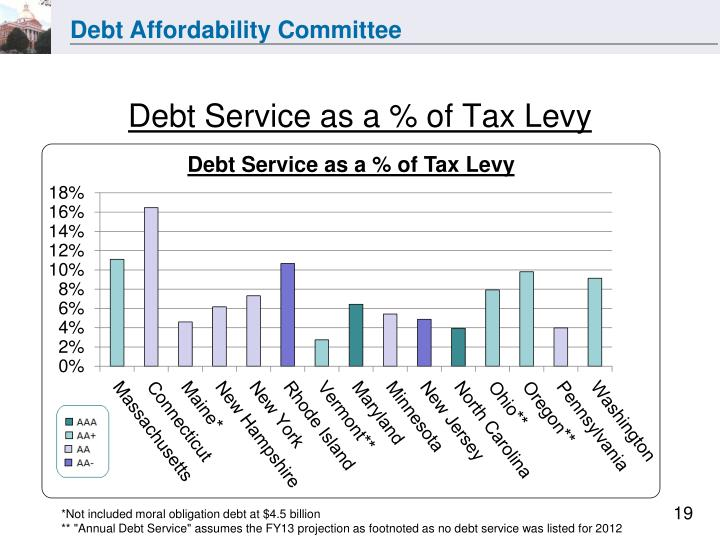 Debt Service as a % of Tax Levy