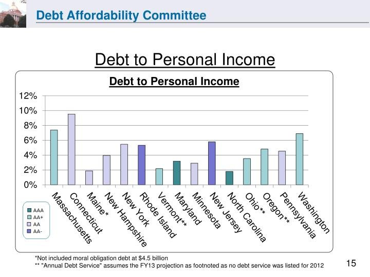 Debt to Personal Income