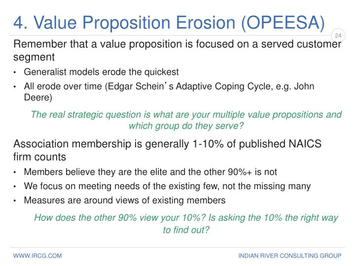 4. Value Proposition Erosion (OPEESA)