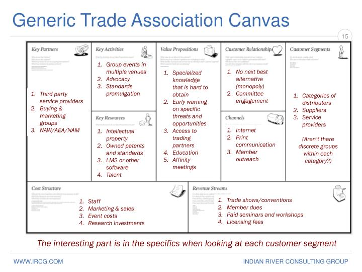 Generic Trade Association Canvas