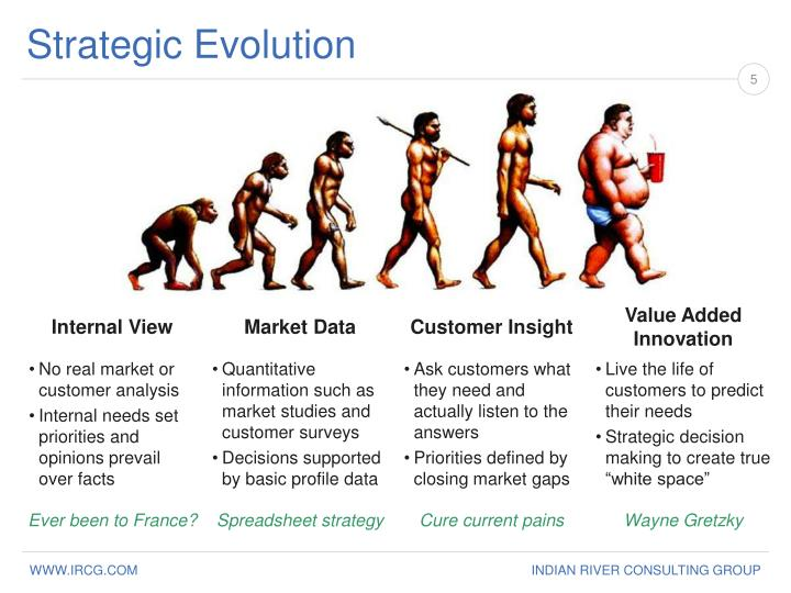 Strategic Evolution