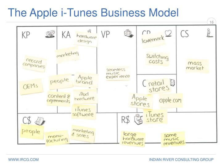 The Apple i-Tunes Business Model