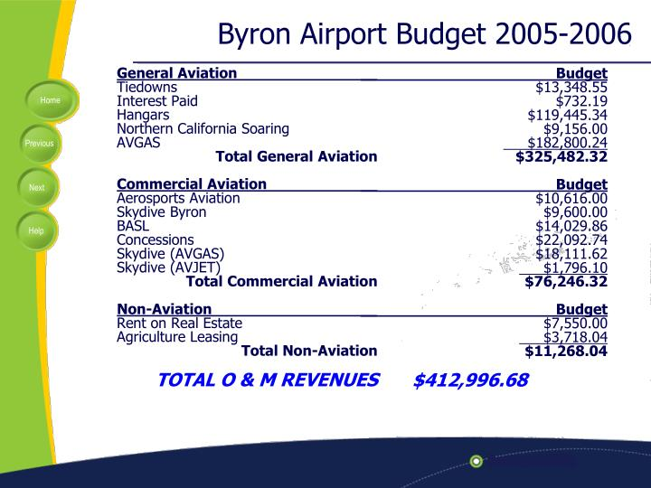 Byron Airport Budget 2005-2006