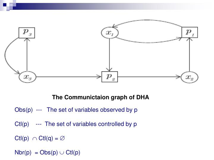 The Communictaion graph of DHA