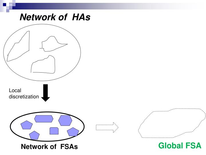 Network of  HAs