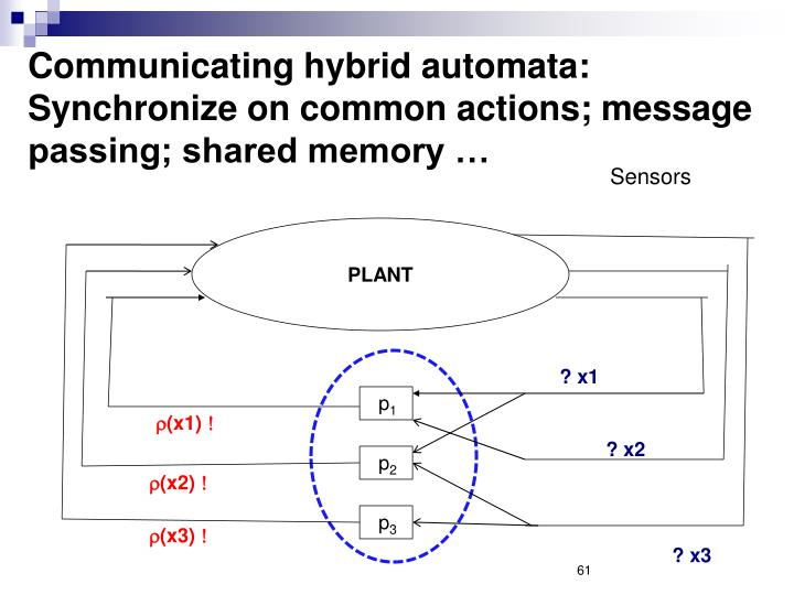 Communicating hybrid automata: